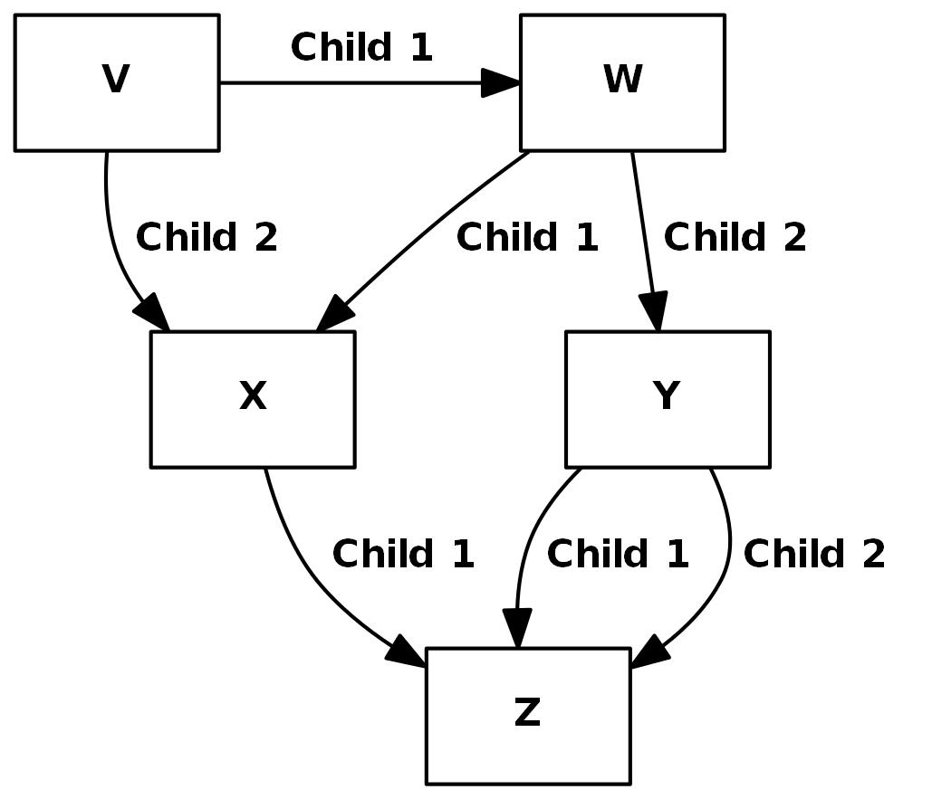 Diagrams Are Not Models Certsafe Documentation